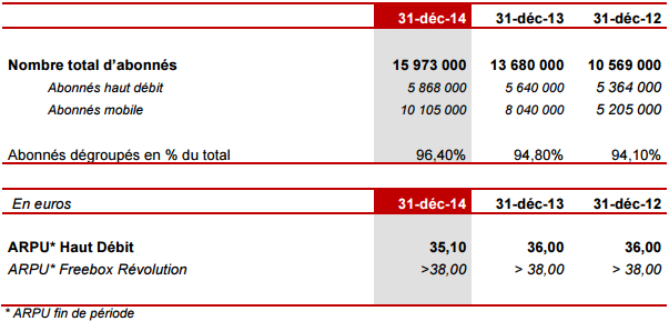 Free bilan 2014 indicateurs