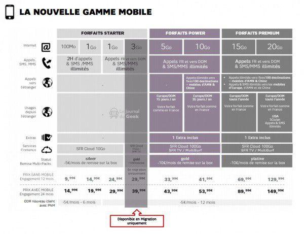 SFR mobile