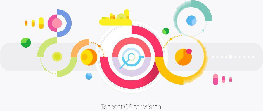 Tencent OS+