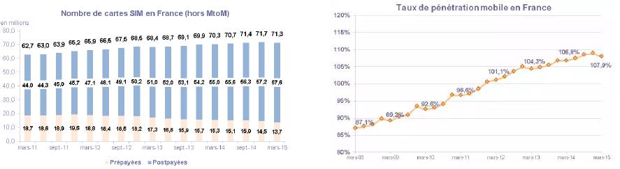 NbSIM tauxp%C3%A9n%C3%A9