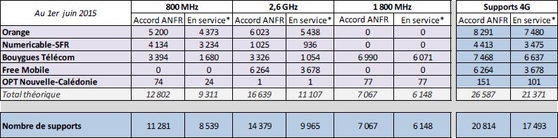 ANFR 4G 1juin2015