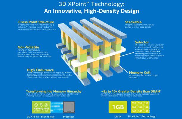 3d xpoint s