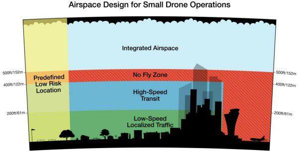 Amazon drone ciel