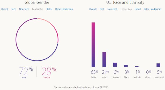 Apple diversity leadership