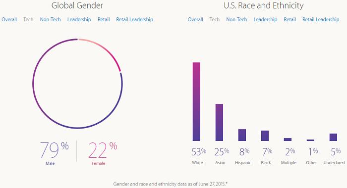 Apple diversity tech