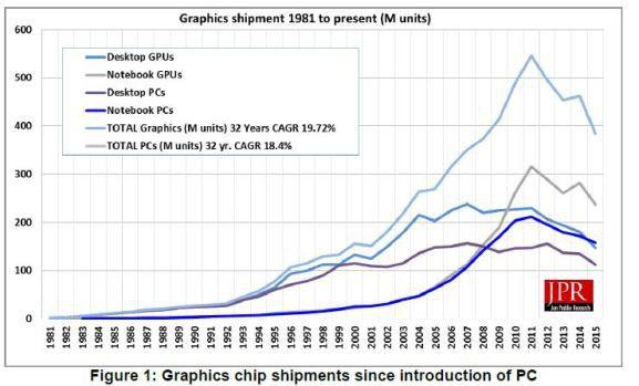 March%C3%A9 GPU Q2 2015