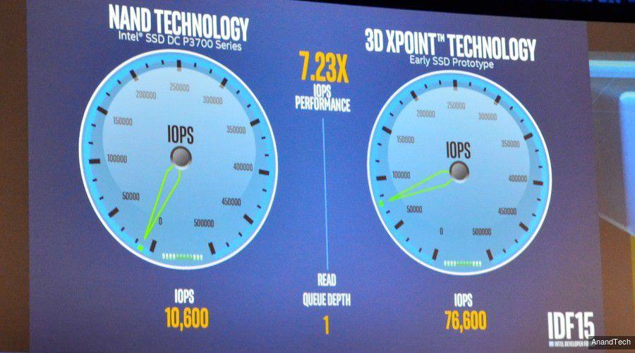 Intel optane 3d xpoint idf 2015