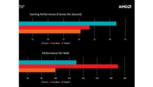 Radeon R9 Nano: des détails sur les performances et la consommation