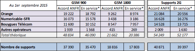 ANFR septembre2015 2G