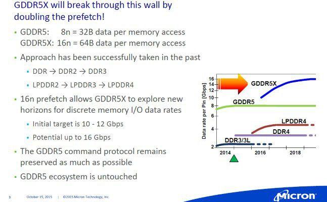 Micron GDDR5