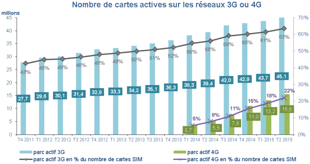 Cartes SIM actives data