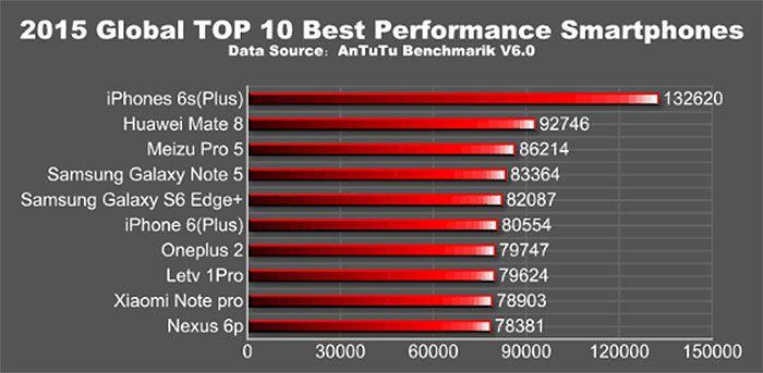 Top 10 antutu 2015 android ios