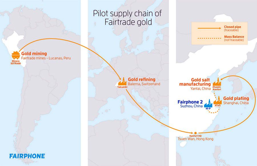 fairphone 2 fairtrade gold