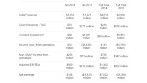 Yahoo: 4 milliards de déficit comptable et 1700 salariés à la porte
