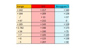 Déploiement réseaux: 3G et 4G au même rythme