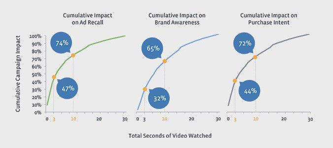 Fb Nielsen impact vid%C3%A9o