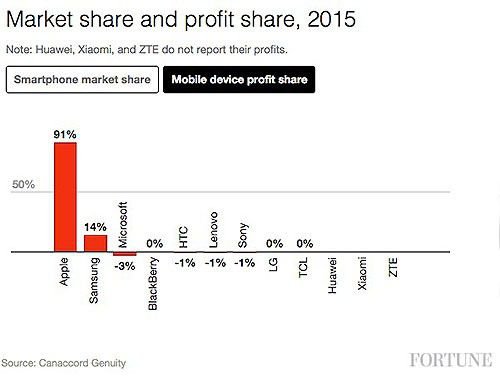Marche smartphones 2015 parts de marche profits benefices