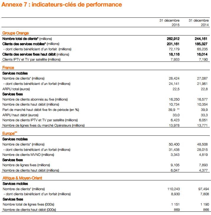 Orange KPI 2015(1)