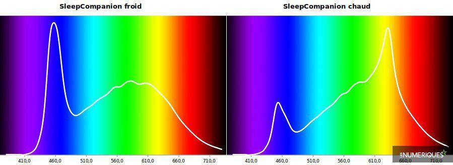 SleepCompanion_spectres_froid_chaud.jpg
