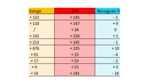 Déploiement réseaux: Bouygues Telecom au point mort