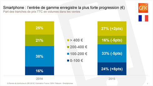 March%C3%A9 smartphones France 2015