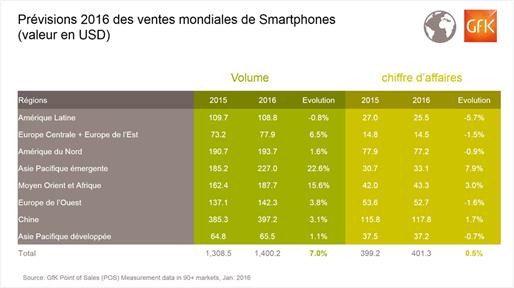 Pr%C3%A9visions ventes smartphone monde 2016