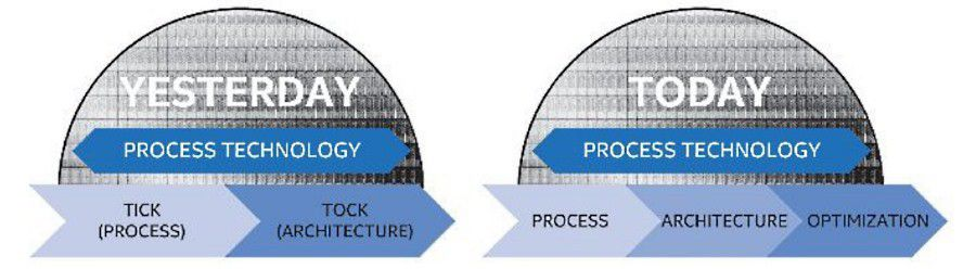 Intel process architecture optimization