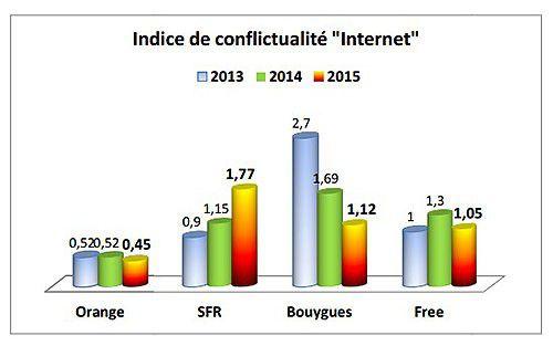Observatoire plainte mobile internet fixe affut 2015 3