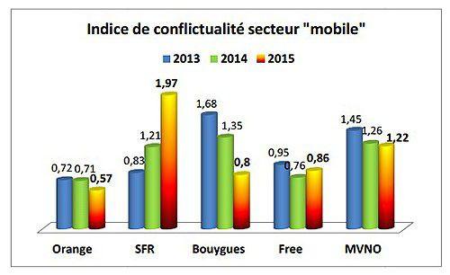 Observatoire plainte mobile internet fixe affut 2015 5
