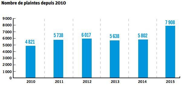 Nombre plaintes CNIL since 2010