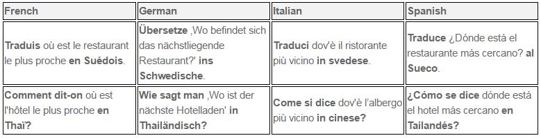Exemples langues traduites Cortana