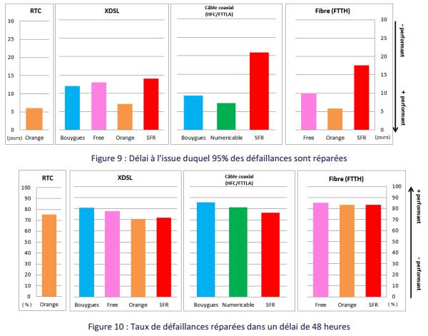 D%C3%A9lais de r%C3%A9paration Arcep FAI Q4 2015