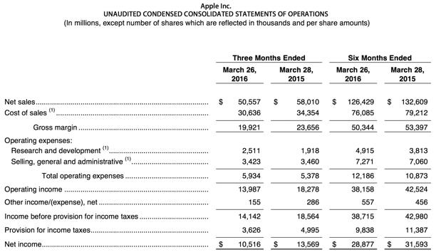 Apple Q2 2016 financials