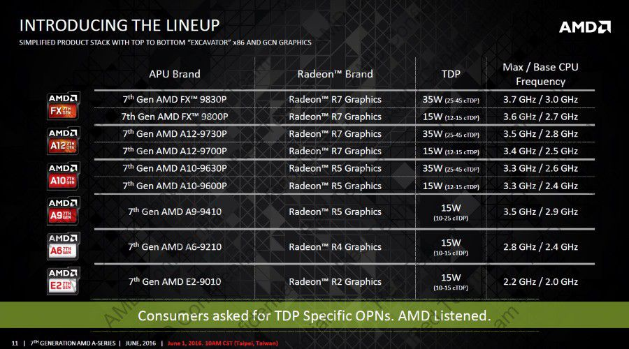 AMD APU 2016 lineup