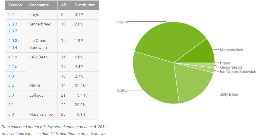 Android fragmentation juin