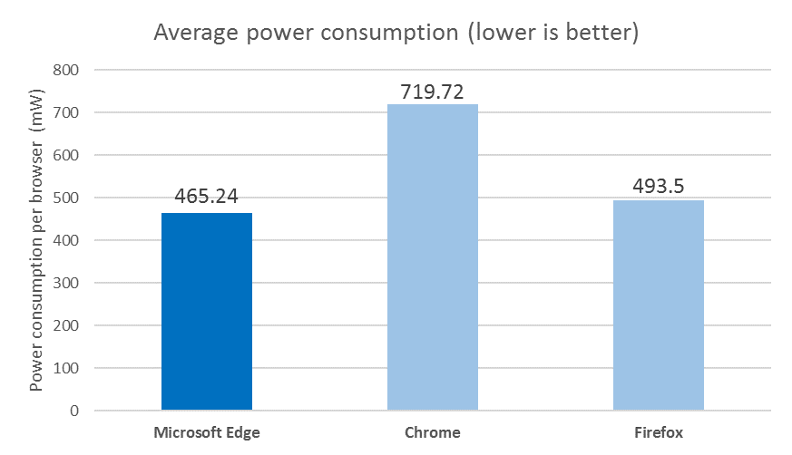Browser power consumption telemetry