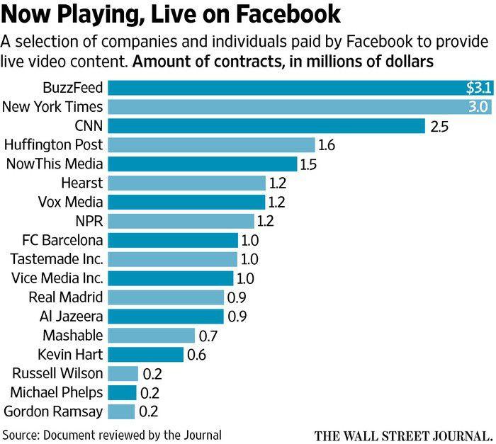 Facebook Live principaux partenaires pay%C3%A9s