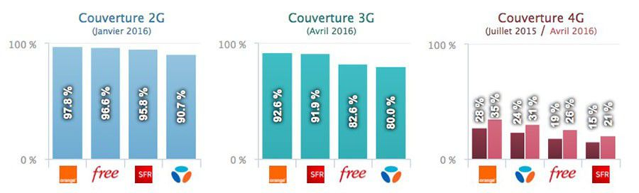 Etude enquete arcep reseau mobile 2016 orange sft bouygues telecom free mobile 1