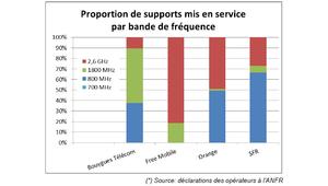 Déploiement: Bouygues a activé plus de 700 antennes 4G en juillet