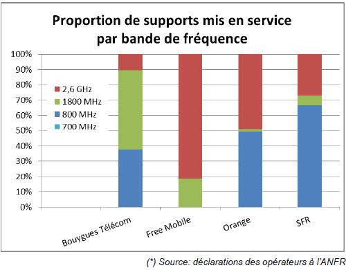 ANFR 4G supports repartition