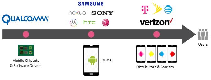Graphique d%C3%A9ploiement patchs Android