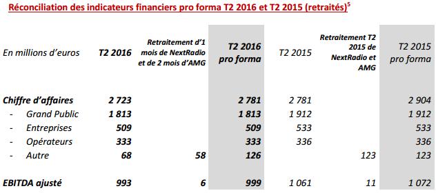 SFR bilan Q2 2016