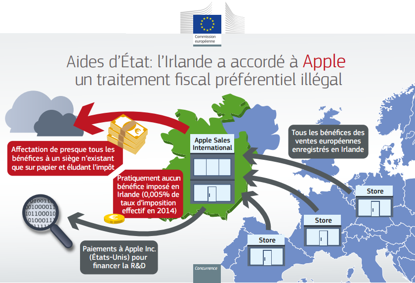 UE Apple fraude fiscale