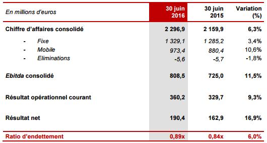 Iliad Free S1 2016 indicateurs financiers