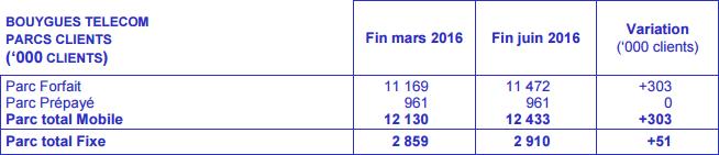 Bouygues Telecom abonn%C3%A9s Q2 2016
