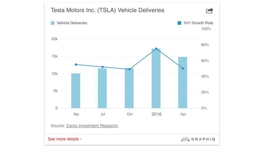 Tesla-Motors-chiffres-WEB.jpg
