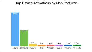 Deux fois plus d'activations d'iPhone que de Galaxy à Noël