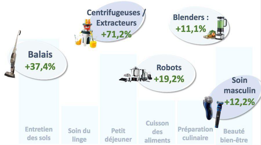 Actu GIFAM petit electro chiffres 2016