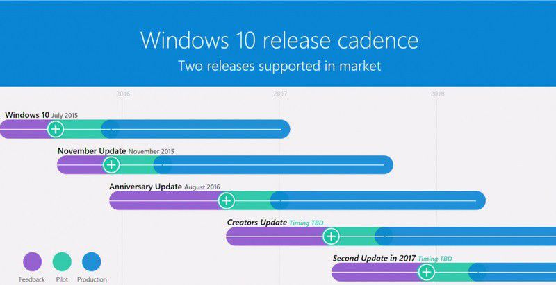 Windows 10 update agenda