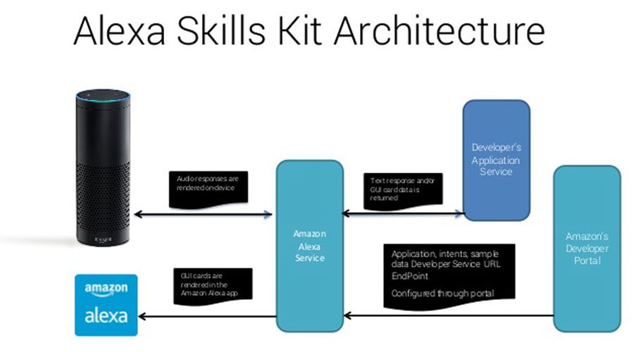 News-Amazon-Alexa-Skills-Kit-Architecture.jpg